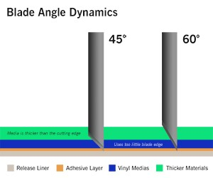 Fig 2: A 45° blade works for most media. For thicker material, a 60° blade is more effective.