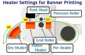 ValueJET  Heater Settings for Banner Media (Fig. 1)